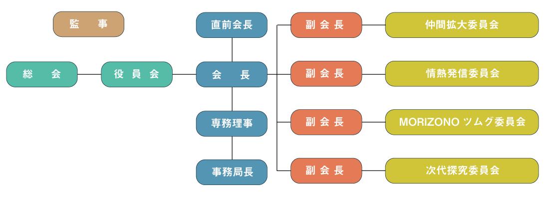 組織図 2020